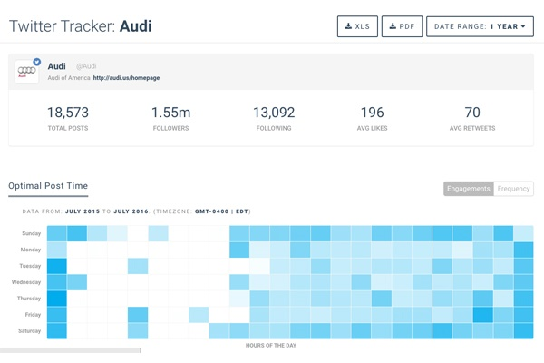 در Twitter Analytics چه اتفاقی می افتد؟