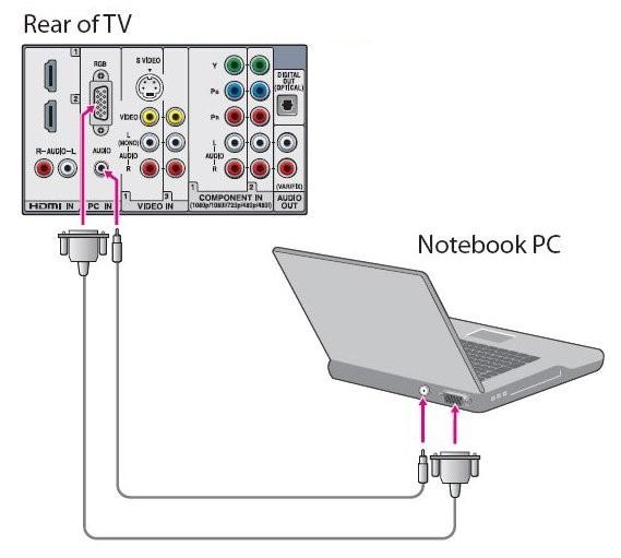 اتصال لپ تاپ به تلویزیون از طریق VGA