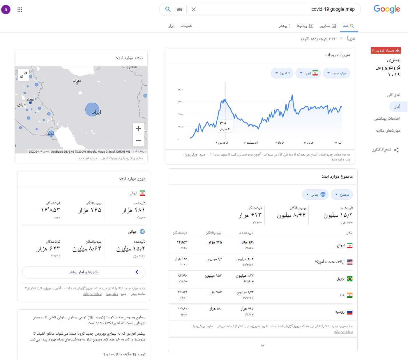 آمار کرونا از گوگل